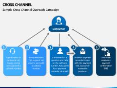 Cross Channel PPT Slide 8