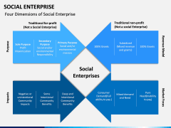 Social Enterprise PPT Slide 10