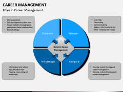 Career Management PPT Slide 6
