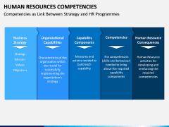 HR Competencies PPT Slide 13