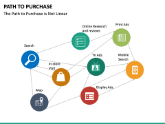 Path to Purchase PPT Slide 30