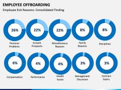 Employee Offboarding PPT Slide 5