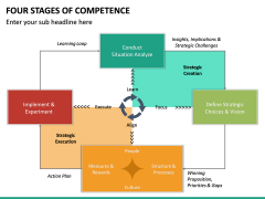 Four Stages of Competence PPT Slide 21