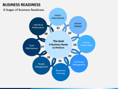 Business Readiness PPT Slide 2