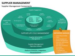 Supplier Management PPT Slide 21