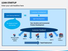 Lean Startup PPT Slide 17