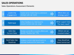 Sales Operations PPT Slide 4
