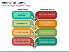 Integration Testing PPT Slide 20