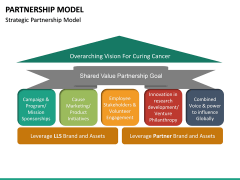 Partnership Model PPT Slide 17