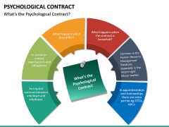 Psychological Contract PPT Slide 17