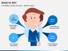 Build vs buy PPT slide 2