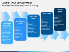 Competency Development PPT slide 16