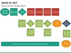 Build vs buy PPT slide 22