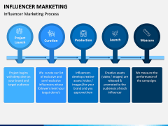 Influencer Marketing PPT Slide 5