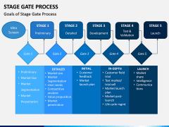 Stage-gate Process PPT Slide 12