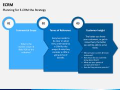 eCRM PPT Slide 15