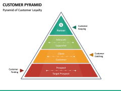 Customer Pyramid PPT Slide 14
