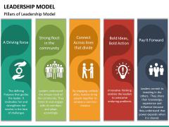 Leadership Model PPT Slide 15