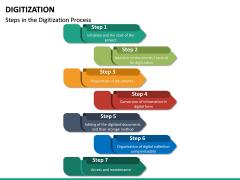 Digitization PPT Slide 16