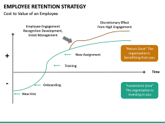Employee Retention Strategy PPT slide 36
