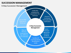 Succession Management PPT Slide 3