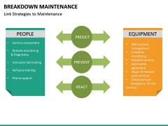 Breakdown Maintenance PPT Slide 27