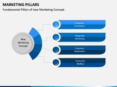 Marketing Pillars PPT Slide 2