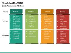 Needs Assessment PPT Slide 24