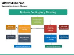 Contingency Plan PPT Slide 27