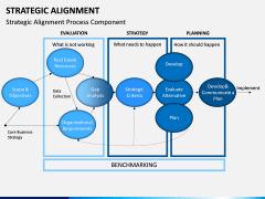 Strategic Alignment PPT Slide 16