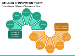Diffusion of Innovation Theory PPT Slide 10