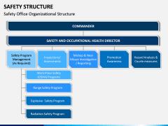 Safety Structure PPT Slide 4