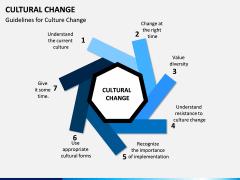 Cultural Change PPT Slide 6
