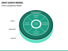 Dave Ulrich HR Model PPT Slide 12