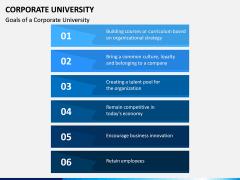 Corporate University PPT Slide 6