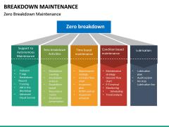 Breakdown Maintenance PPT Slide 20