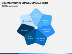 Organizational Change Management PPT Slide 5