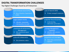 Digital Transformation Challenges PPT Slide 7
