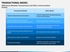 Transactional Model PPT Slide 8