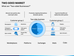 Two-Sided Market PPT Slide 2