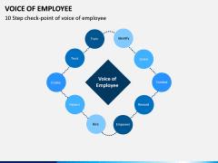 Voice of Employee PPT Slide 2