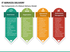 IT Service Delivery PPT Slide 15