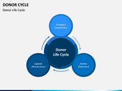 Donor Cycle PPT Slide 9