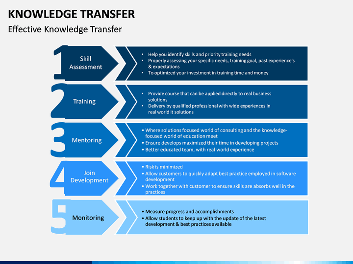 Knowledge Transfer Powerpoint Template Sketchbubble