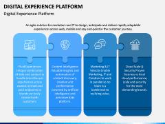 Digital Experience Platform PPT Slide 2