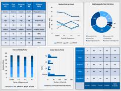 Risk Management Dashboard PPT Slide 3