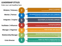 Leadership Styles PPT Slide 30