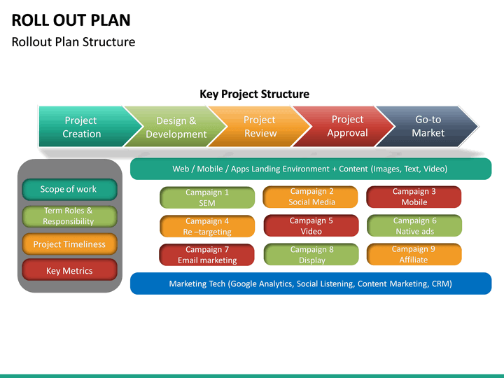 Roll Out Plan Powerpoint Template