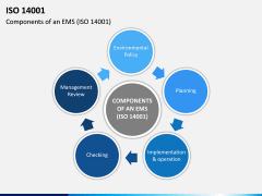 ISO 14001 PPT Slide 6