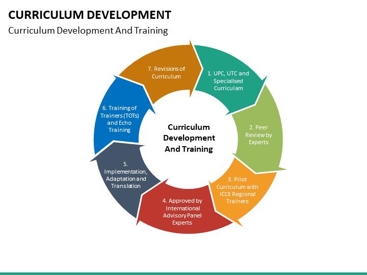 Curriculum Development Powerpoint Template